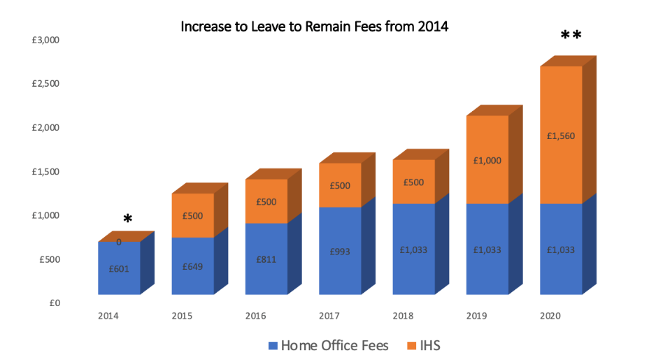 A graph showcasing the rise in the cost of making in leave to remain applications between 2014 and 2020